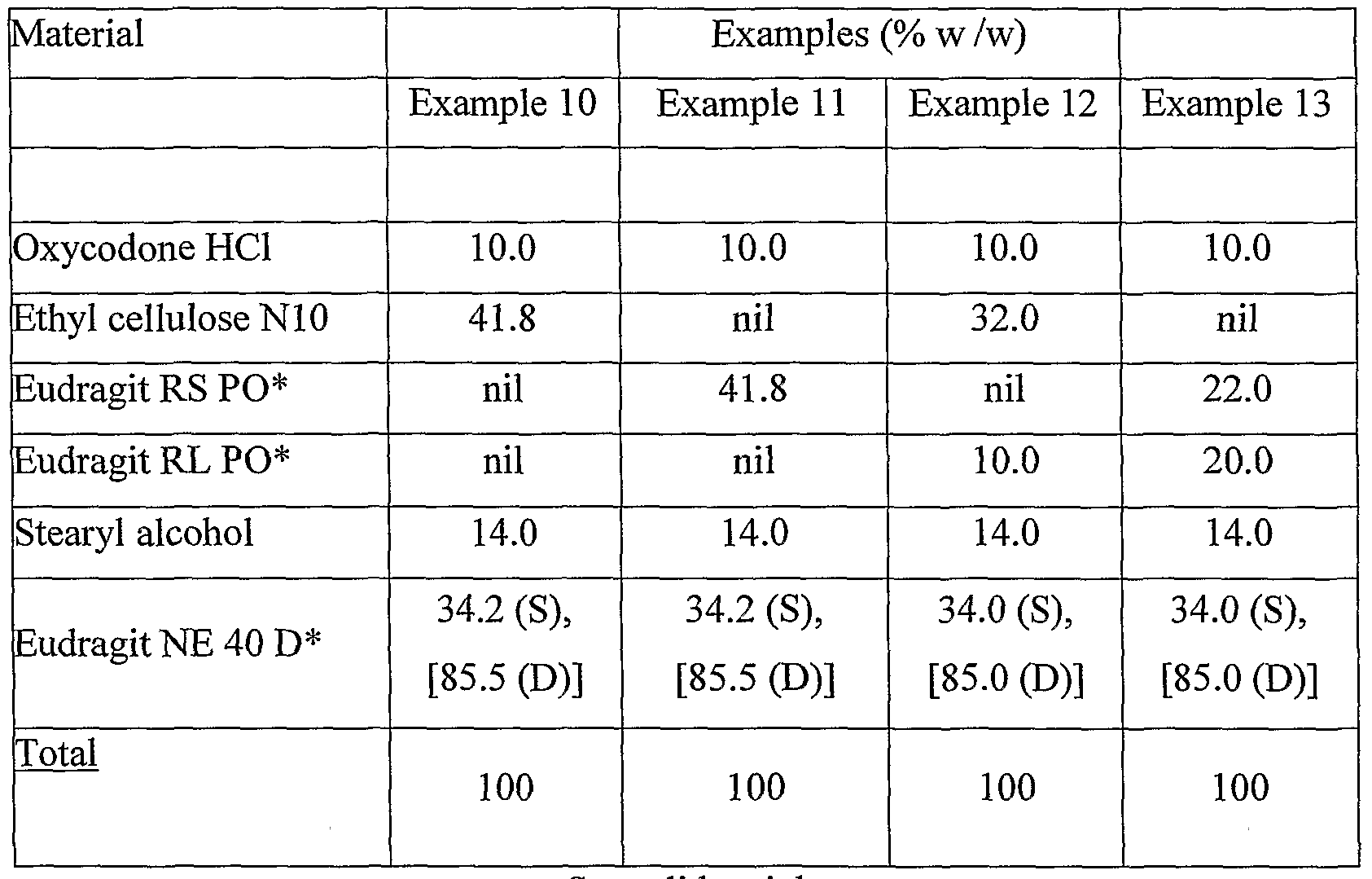 patent ep1771160a2   alcohol resistant dosage forms