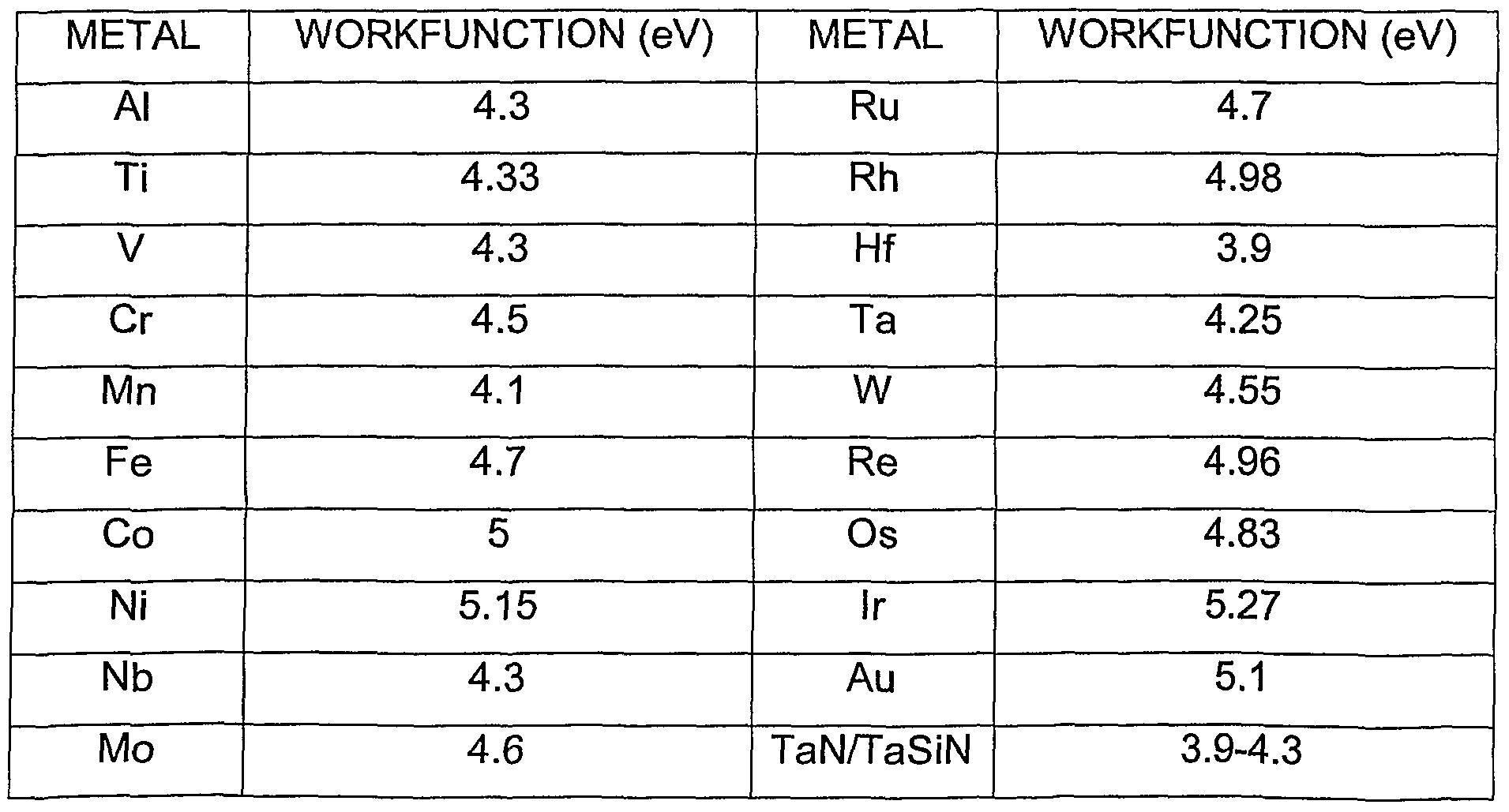 Work function of metals list