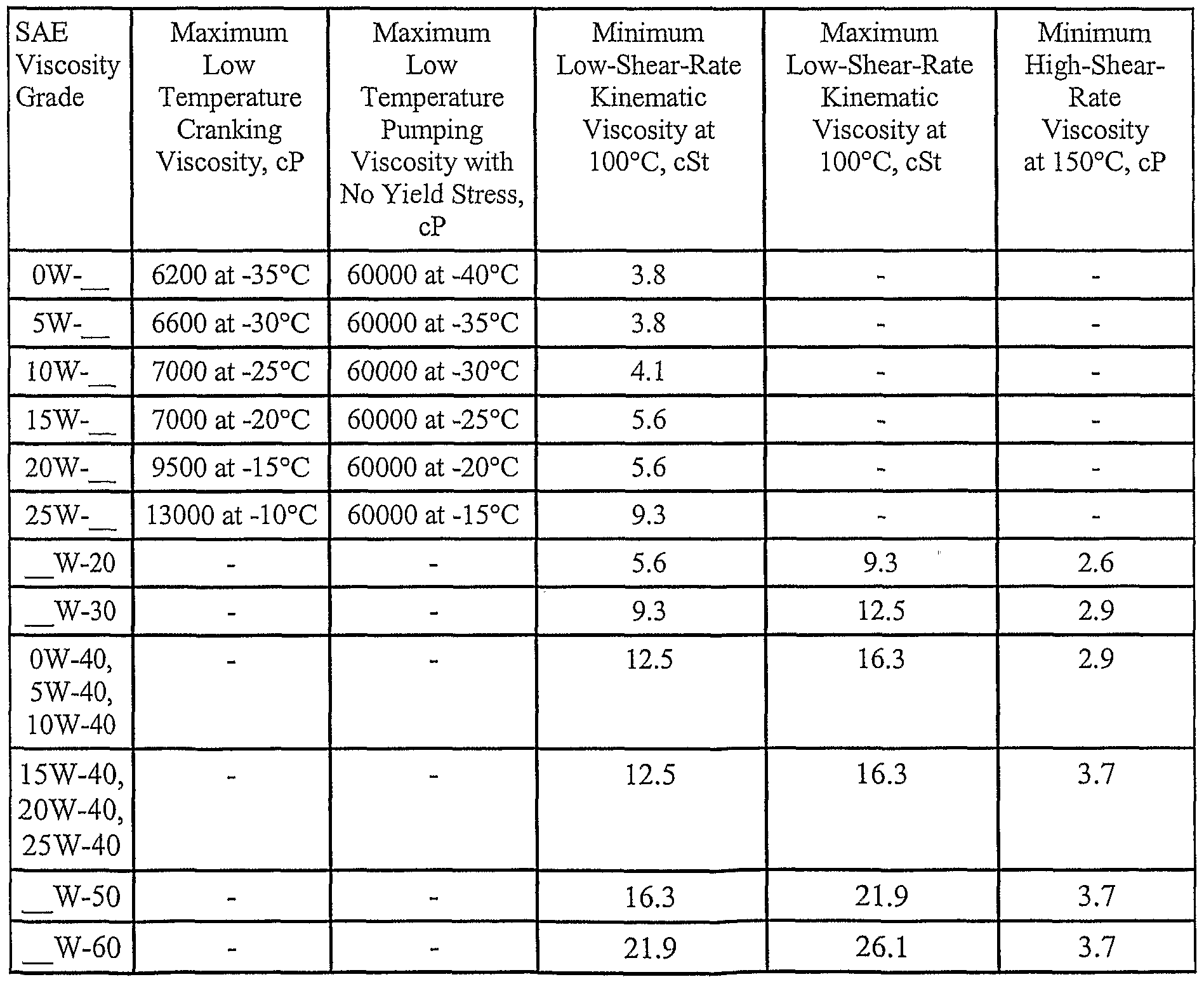 Patent wo2006094264a2 polyalphaolefin fischer tropsch for Motor oil grade chart