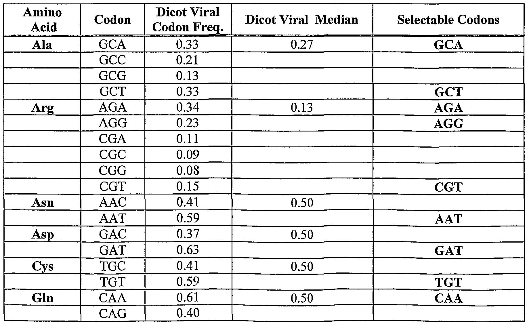 Cysteine Codon Usage Codon Usage Frequencies