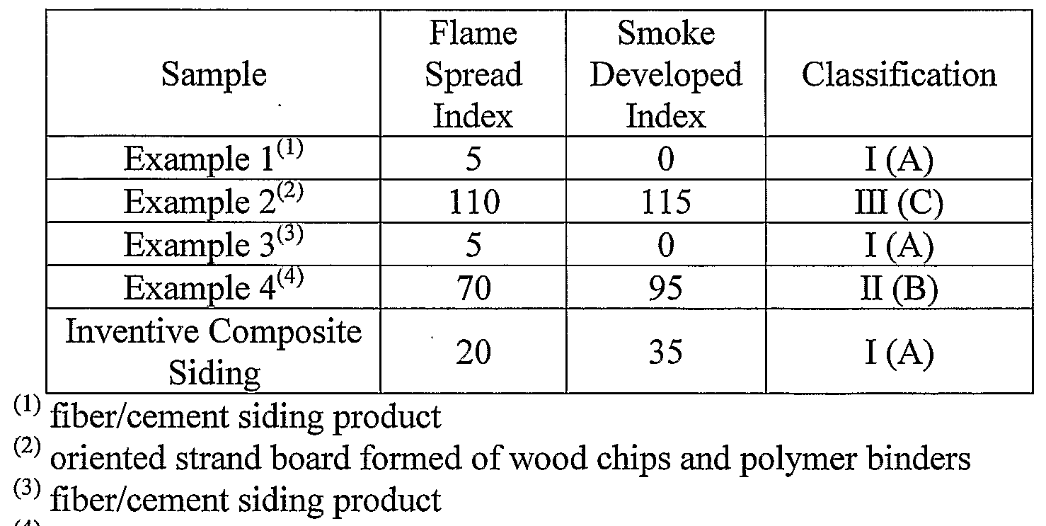 Patent ep1868957a2 composition for forming wet fiber for Fiber cement siding fire rating