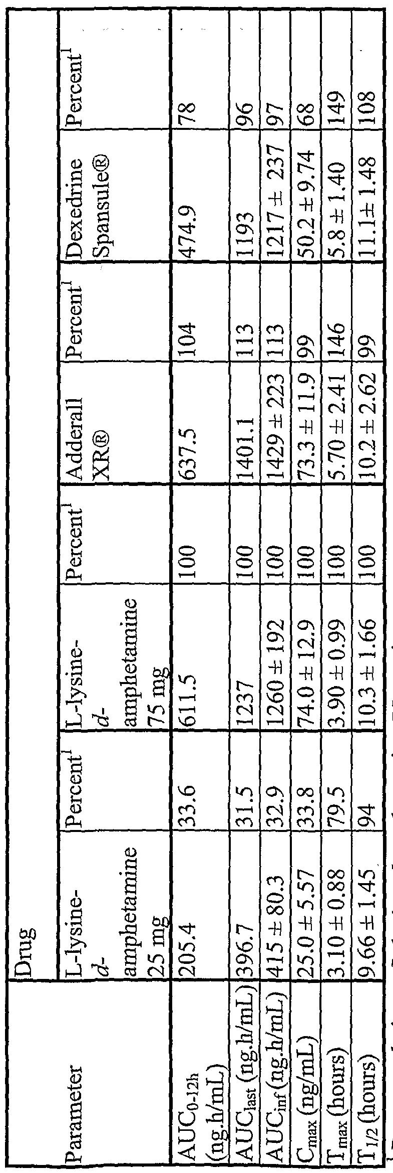 Amphetamine formulations - Feng, Hengsheng