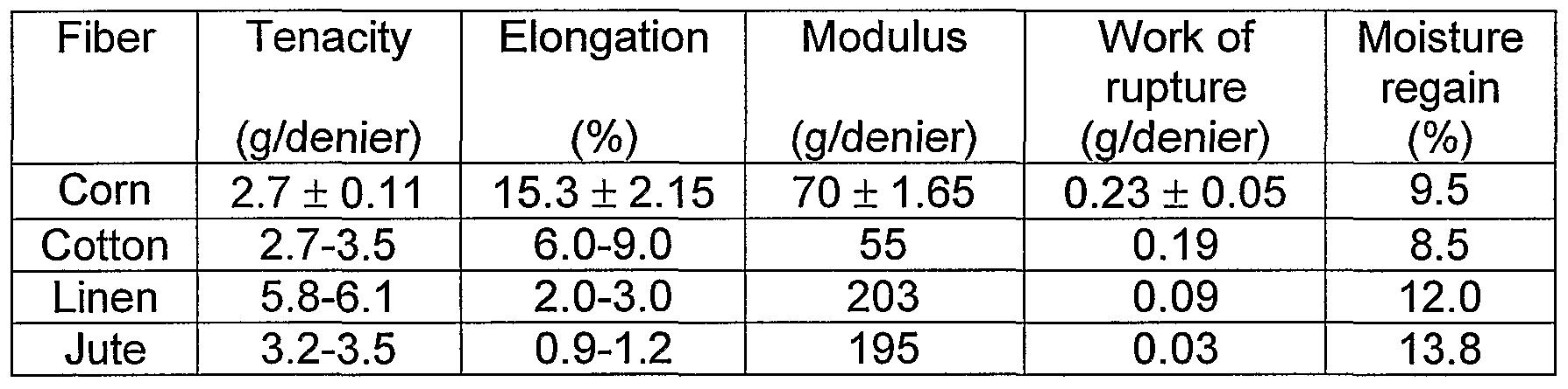 Physical And Chemical Properties Of Kapok Fiber