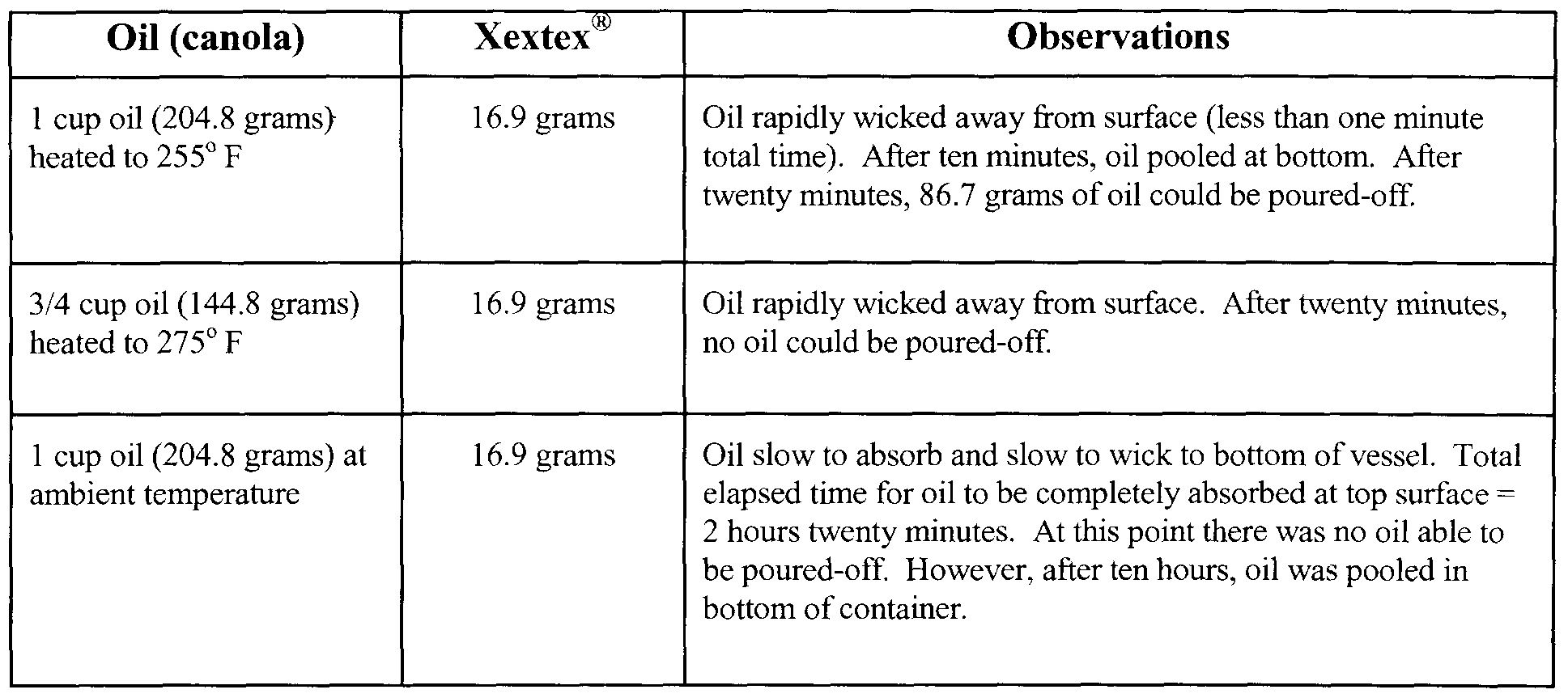a lab experiment on the viscosity of two vegetable oils as a function of temperature Rolling ball viscometers measure the time it takes for a ball to roll between two marks in a  and high pressure and high temperature viscosity in laboratory.