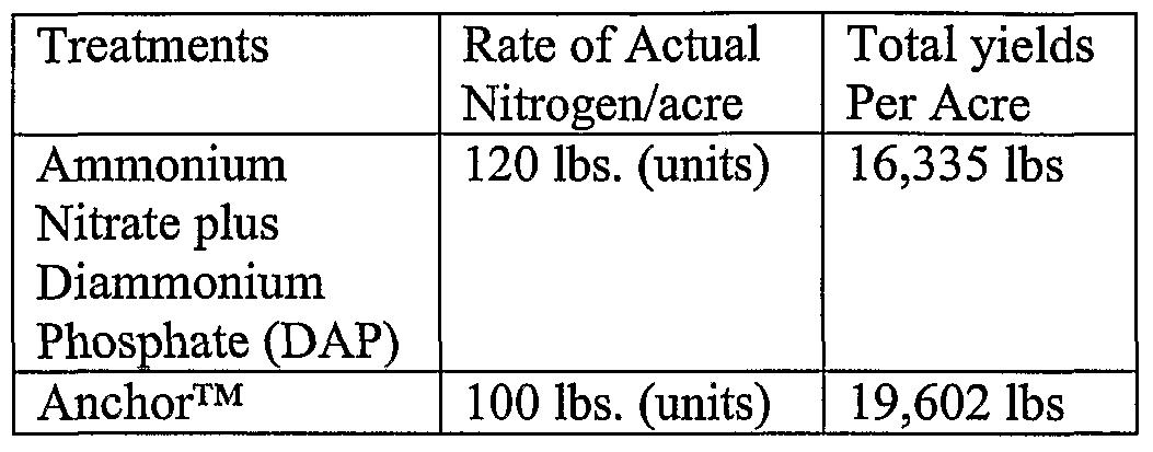 Urea fertilizer composition