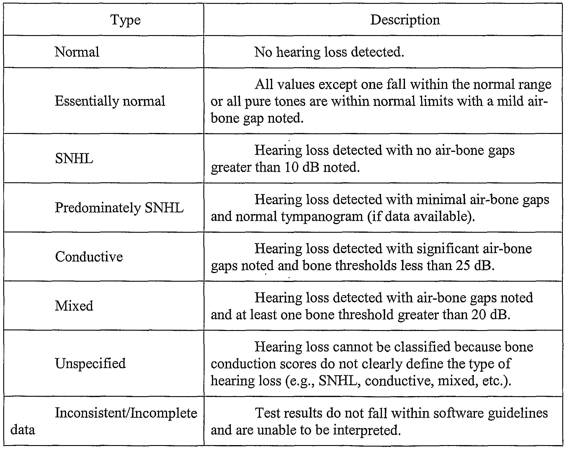 Hearing loss diagnostic criteria lupus