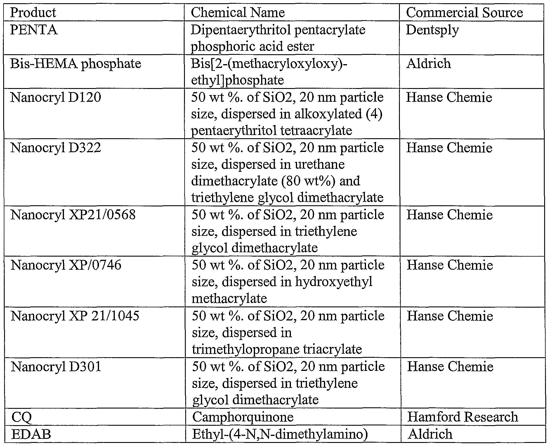 Patente WO2007028159A2 - Dental sealant compositions ...