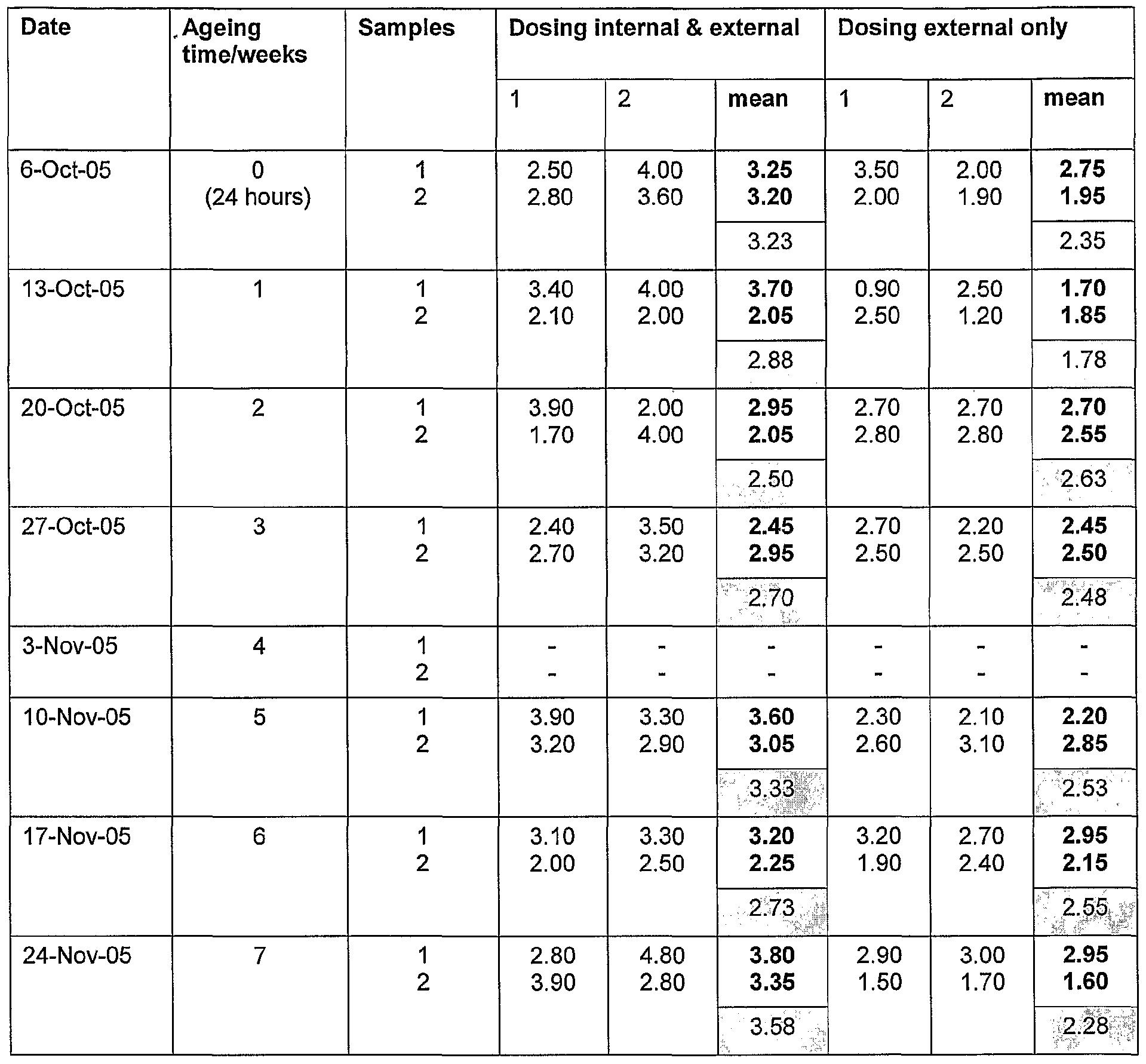 Patent WO2007045009A1 - Microbicidal dendrimer composition ...