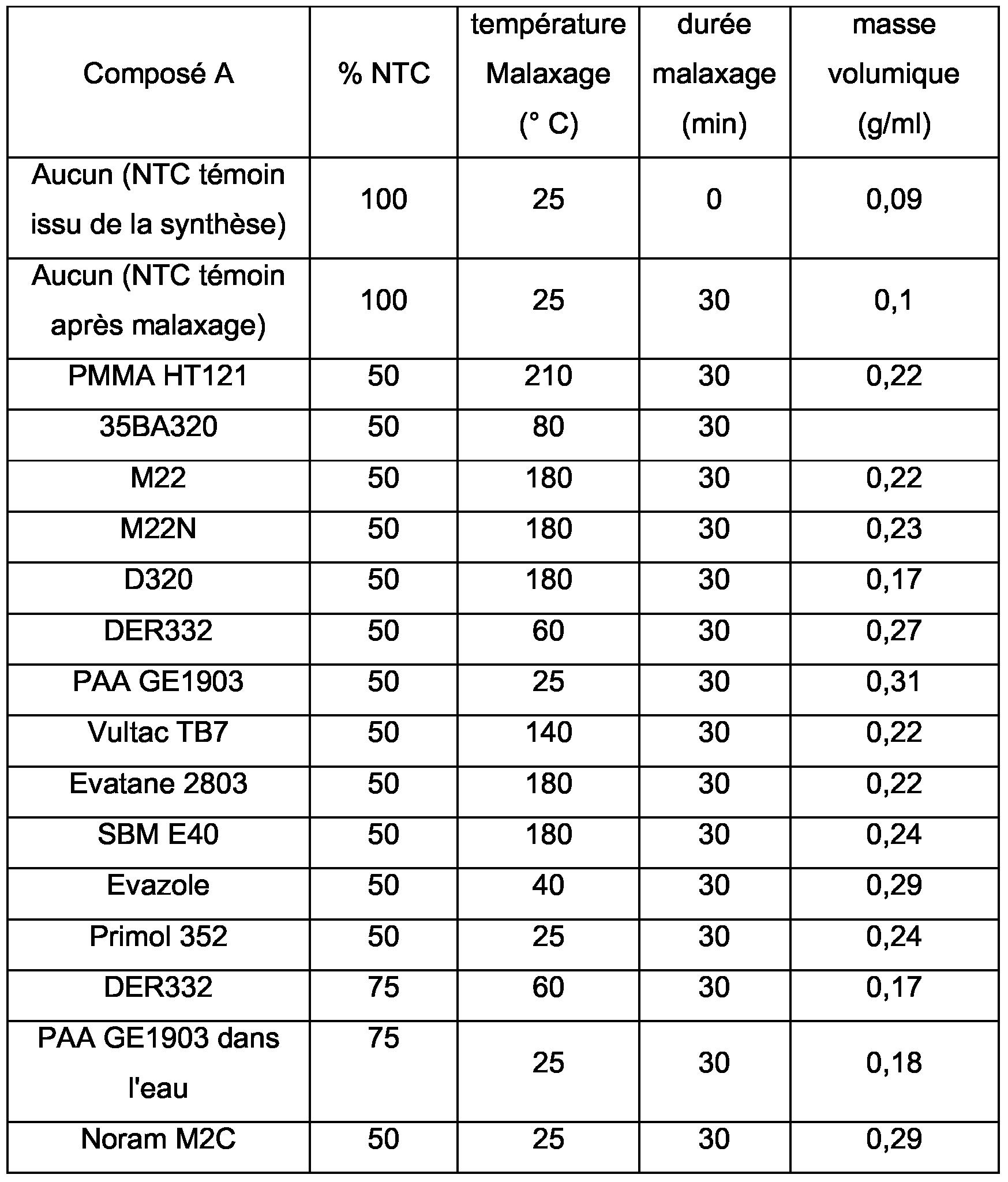 Patent wo2007063253a1 composition pulv rulente base de for Arkema la chambre