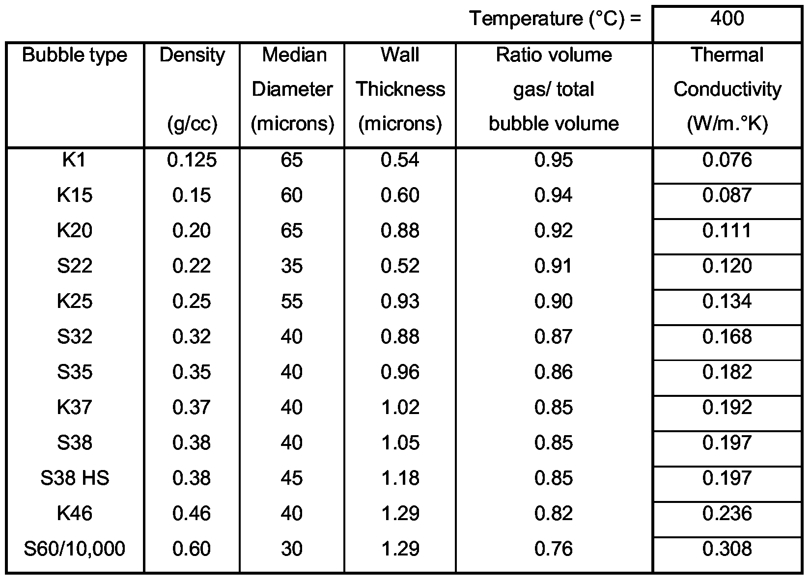 Thermal conductivity of ceramics table 28 images thermal thermal thermal conductivity dailygadgetfo Choice Image
