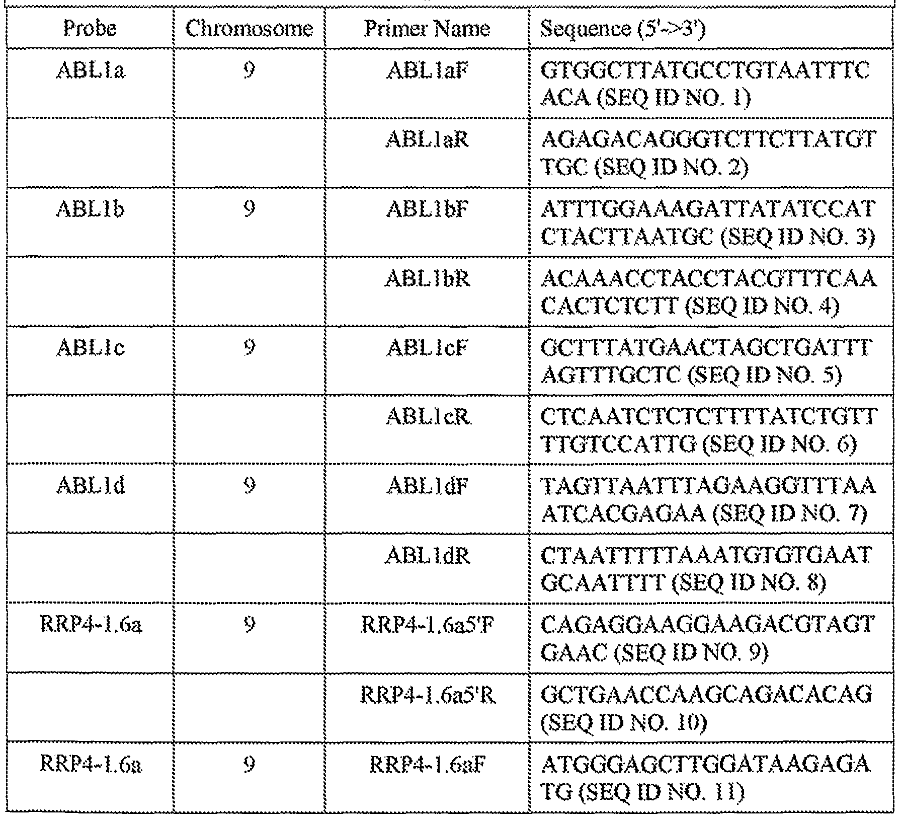 an analysis of fluorescence in situ hybridisation and its advantages Fluorescence in situ hybridization with chromosome-specific dna probes is   fish analyses for aneuploidy are discussed and their potential impact on the.