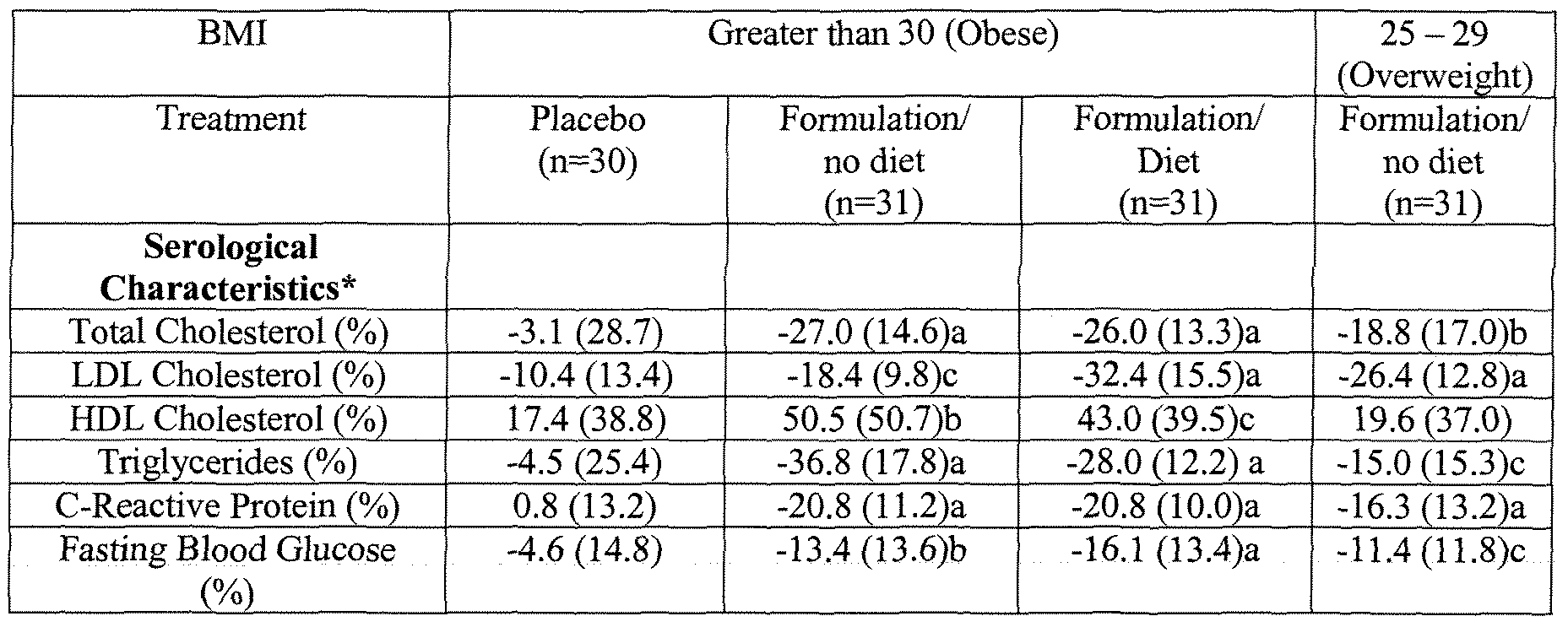 What are the explanations of LDL/HDL ratios?