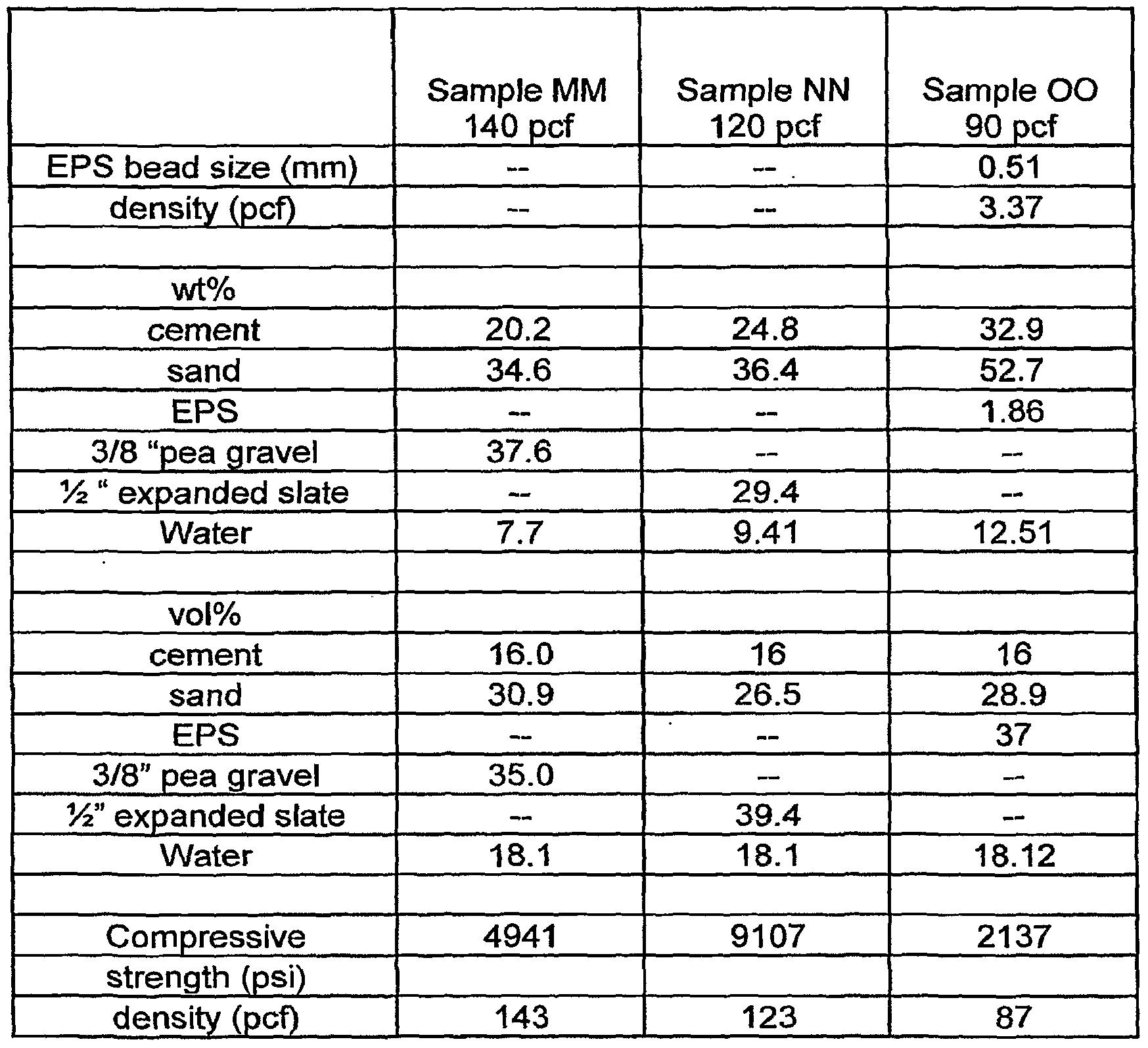 Cellular Concrete Mix Design : Patent ep a lightweight concrete compositions