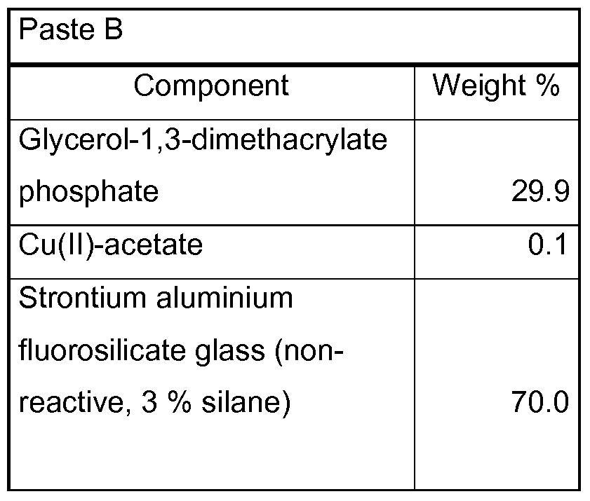 Fluorosilicate Glass Formula