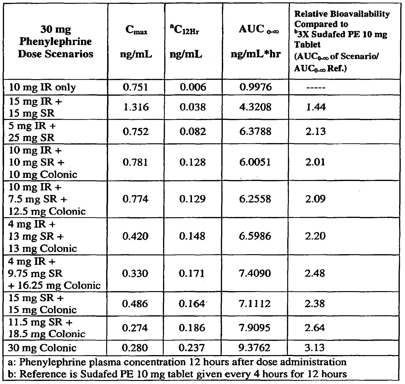 Patent EP2034970A2 - Sustained release pharmaceutical