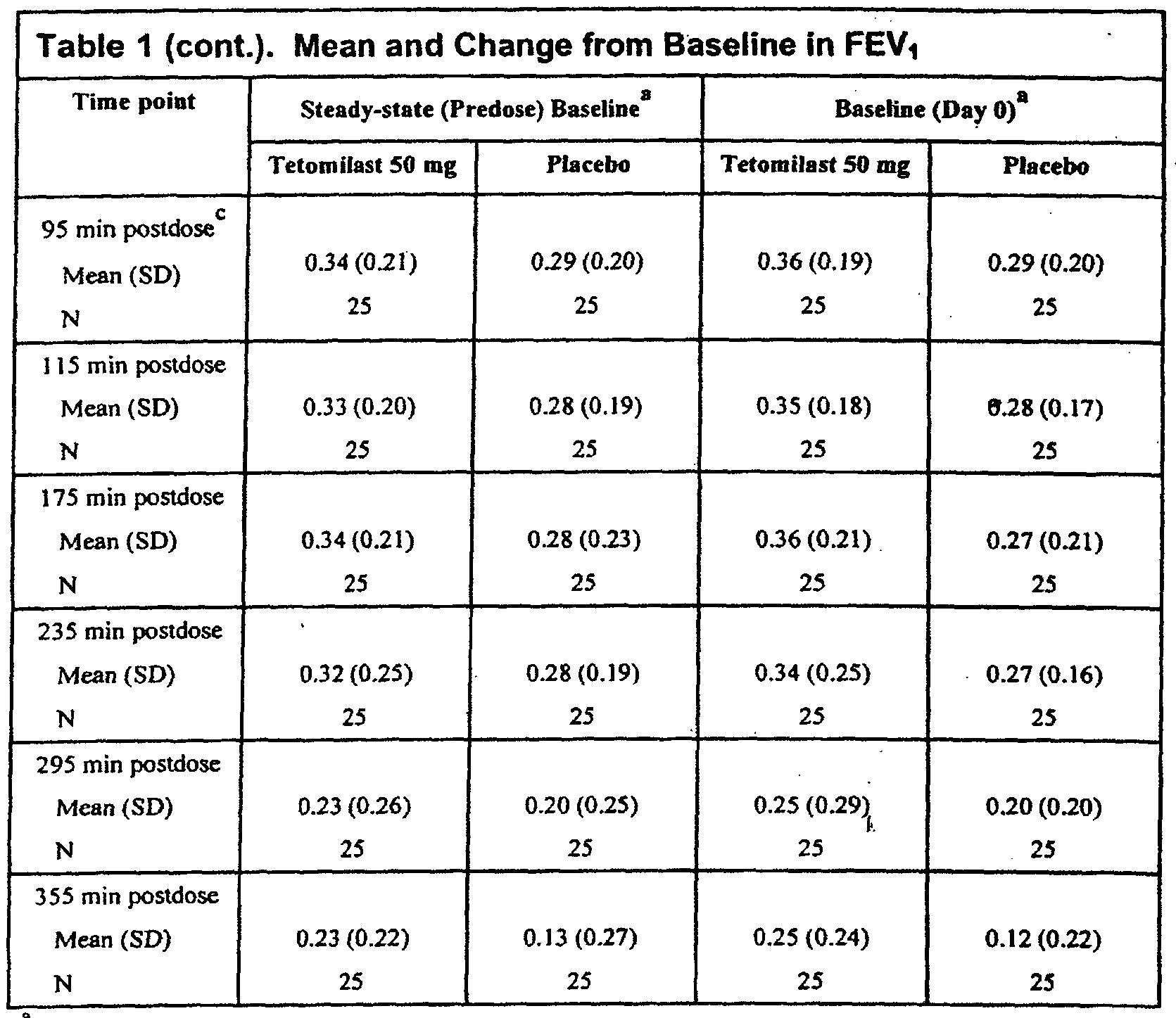 Ivermectin mite treatment