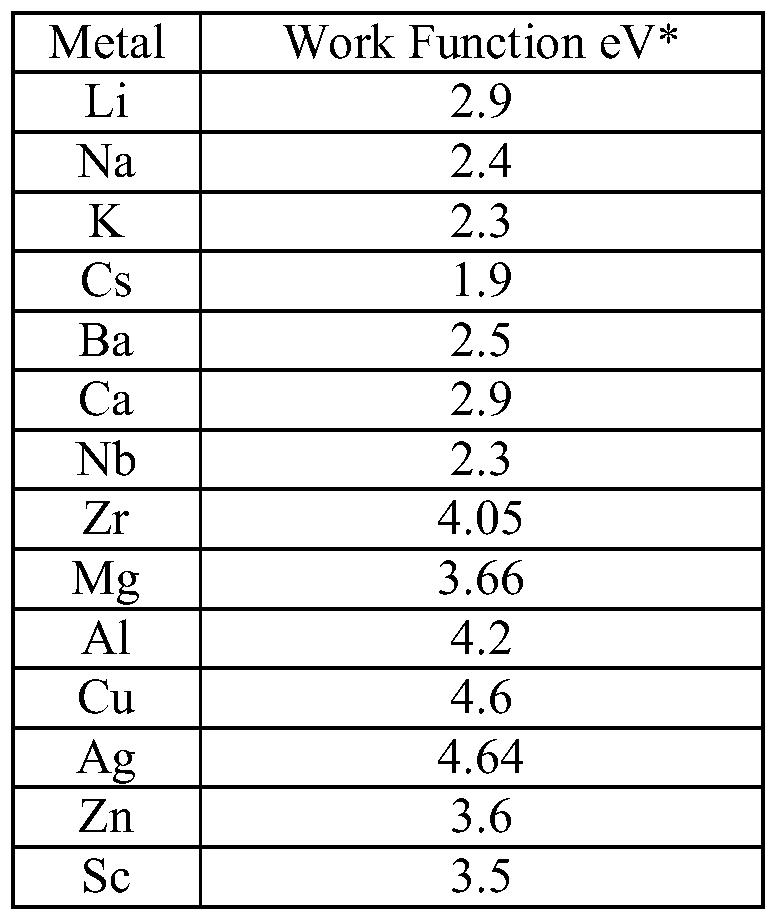 Work Function of Metals - CMDITR - Photonics
