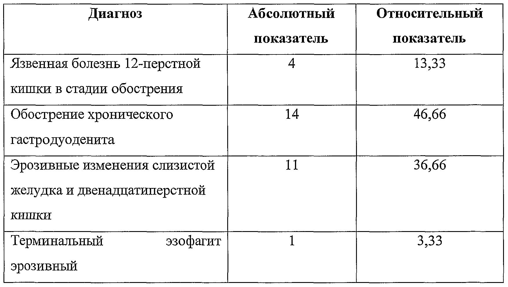 лечение хеликобактер пилори фромилид схема лечения