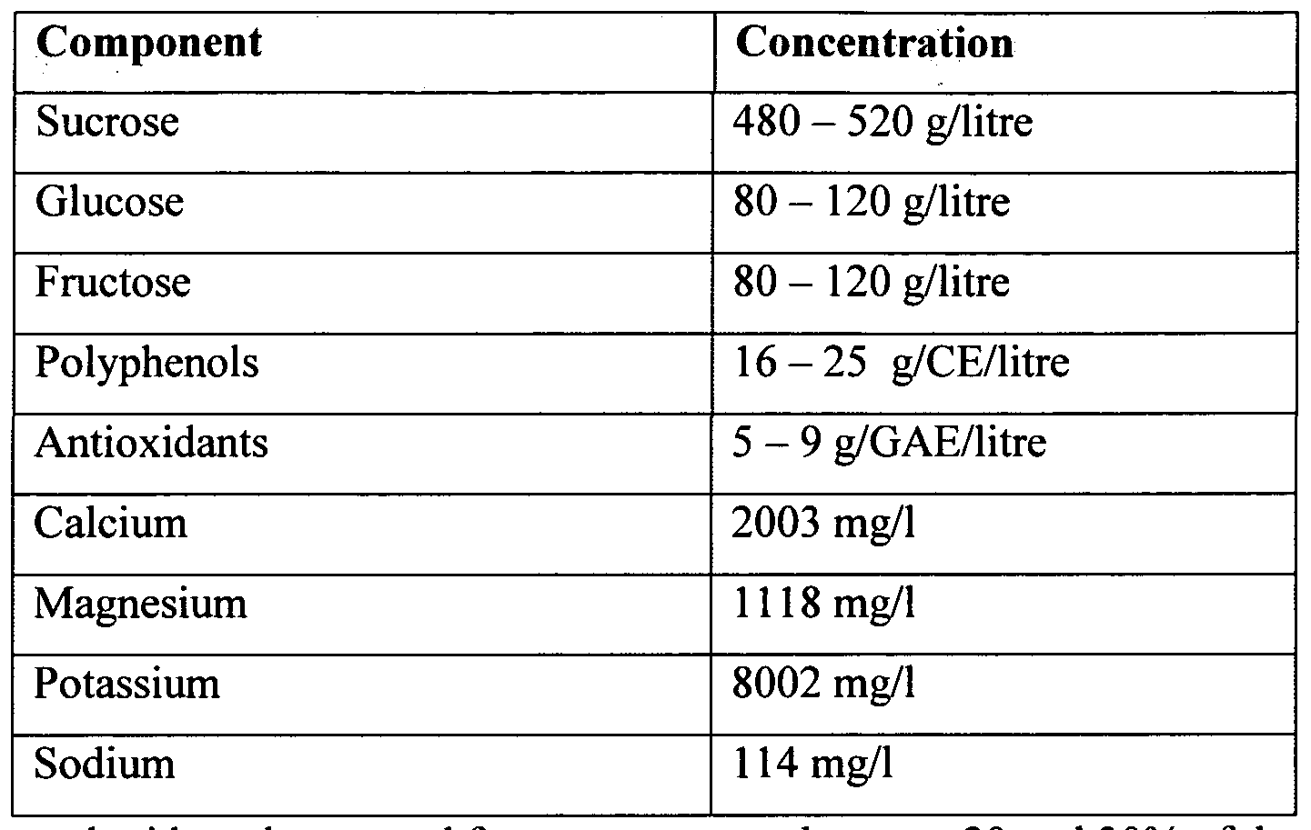 Image result for sugarcane phenolics
