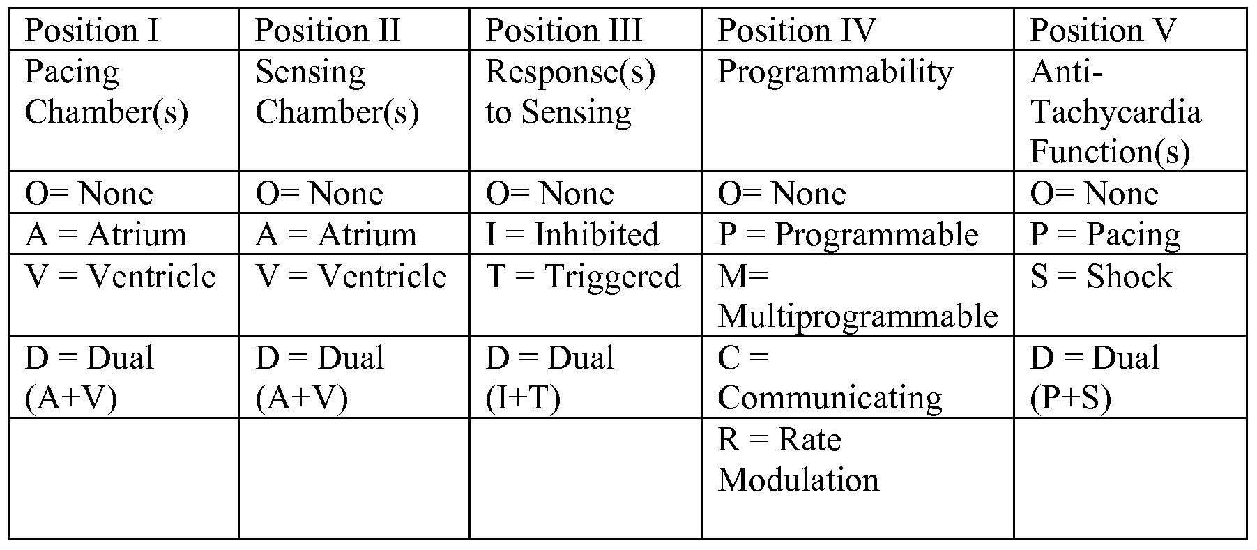 Table 2: NASPE / BPEG Generic Pacemaker Code (NBG)