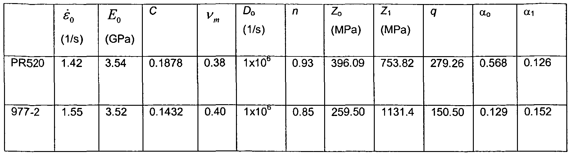 Strain Rate Dependence Strain Rates Considered
