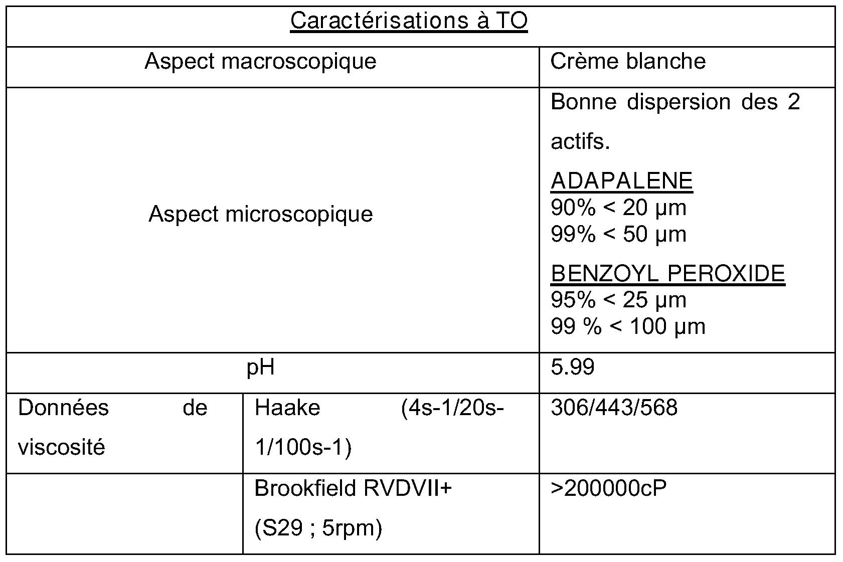 Patent EP2097077A1 - Compositions comprenant du peroxyde