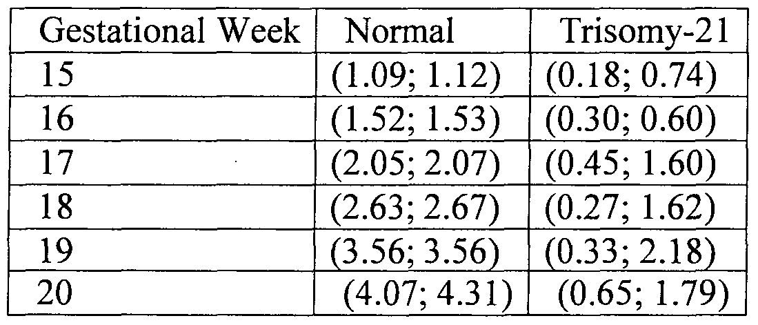 Patente wo2008072244a1 method for antenatal estimation for 99 normal table