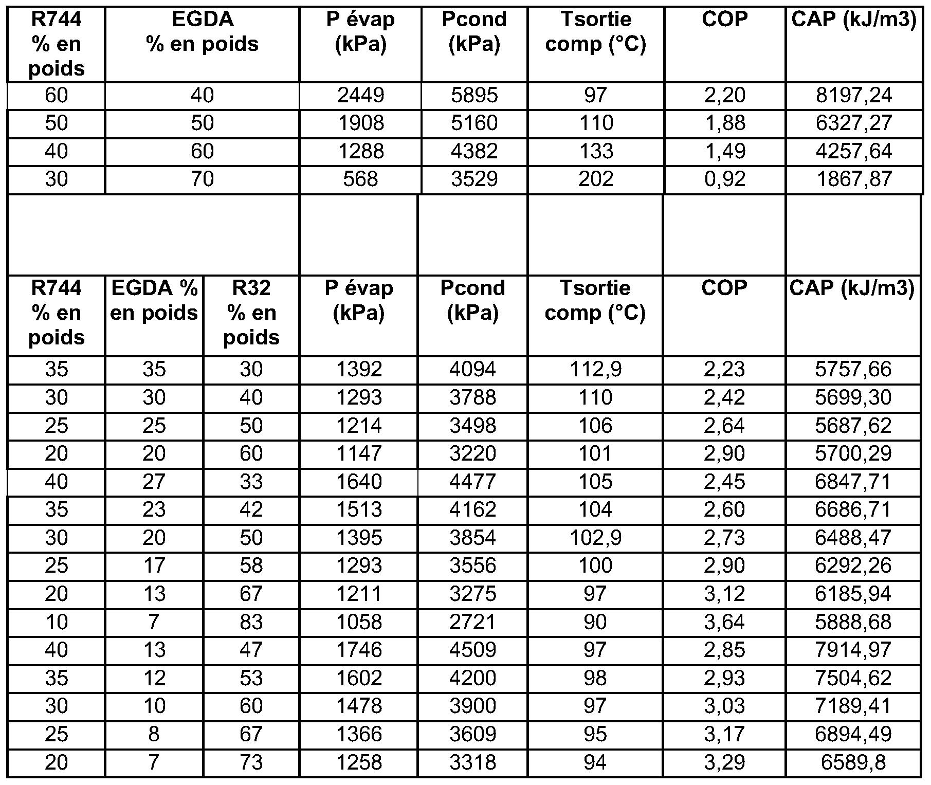 Patent wo2008084161a2 compositions utilisables comme for Table thermodynamique de l eau