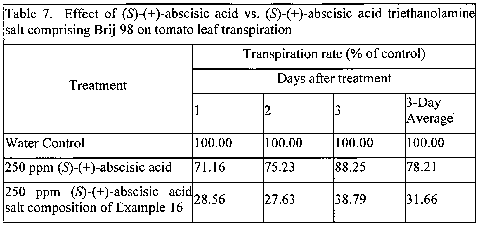 transpiration rate in tomato essay example The rate of transpiration is almost always far greater than the above functions would seem to warrant in most plants 200 to 1,000 lb for example, wilting and.