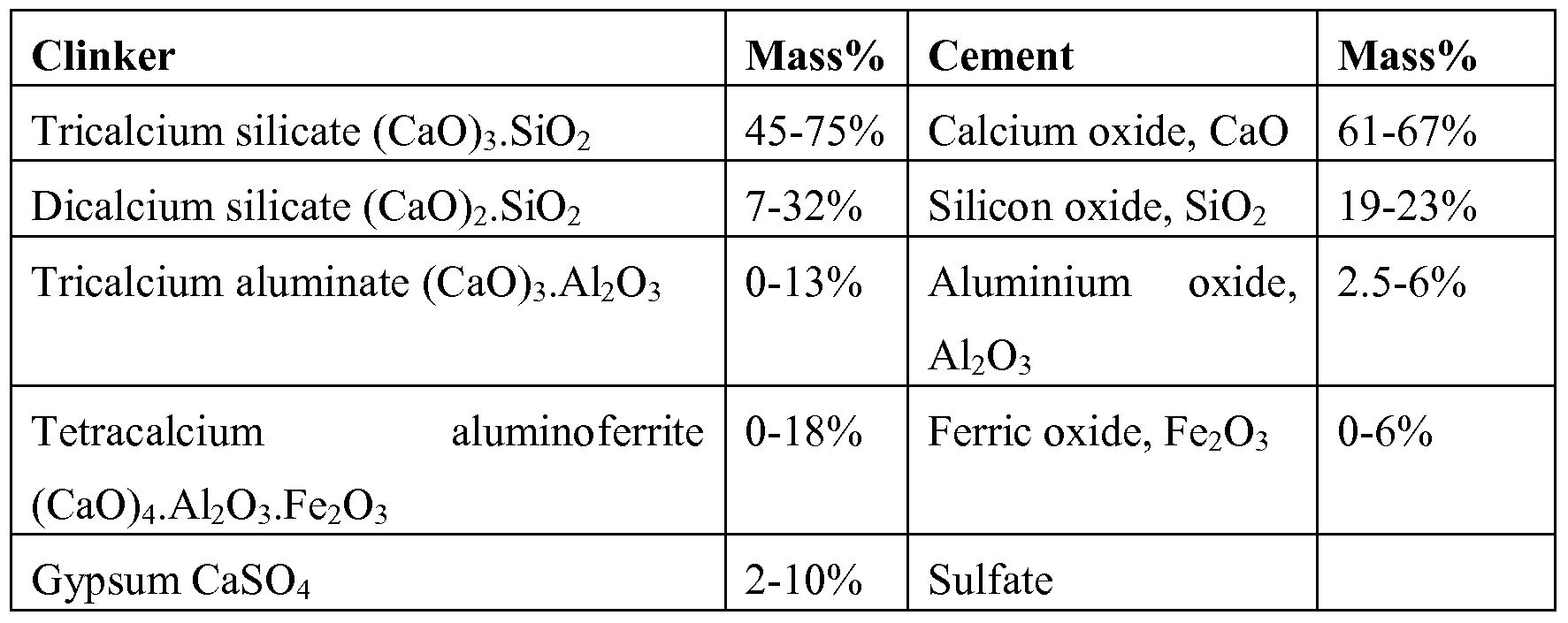 Portland Cement Composition : Patent wo a composition for use in dentistry