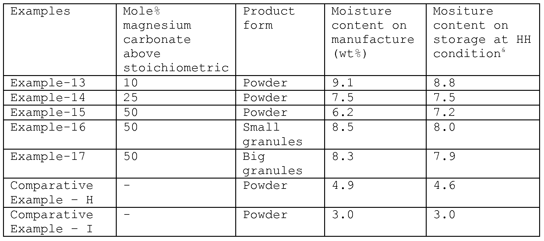 comparing various powders neutralizing stomach acid Although these important powders might be they do a great job in neutralizing an acid stomach and many who want help in neutralizing the lactic acid buildup.