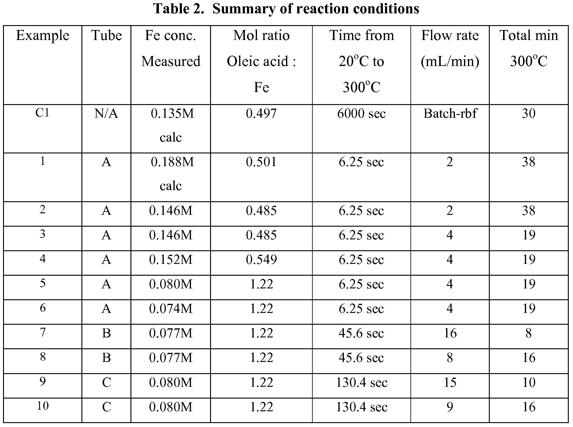 Specific Heat Chart Jgc Patent WO2008121438A2