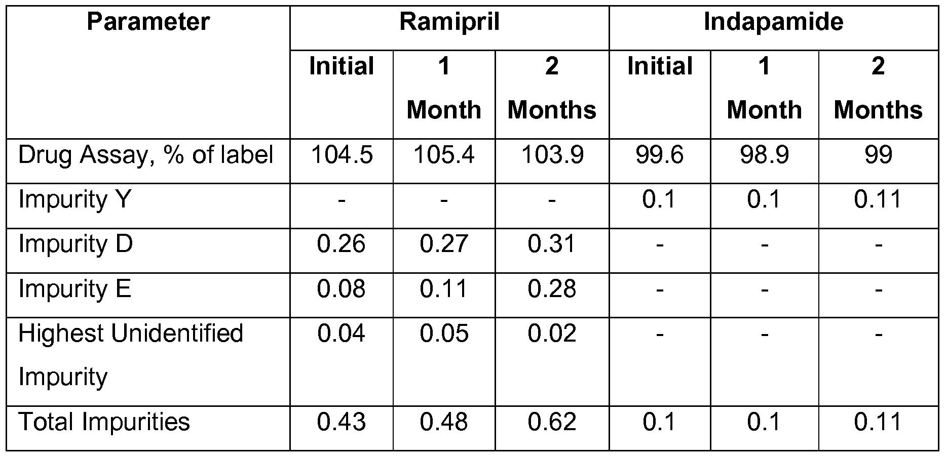 Indapamide Drug Profile
