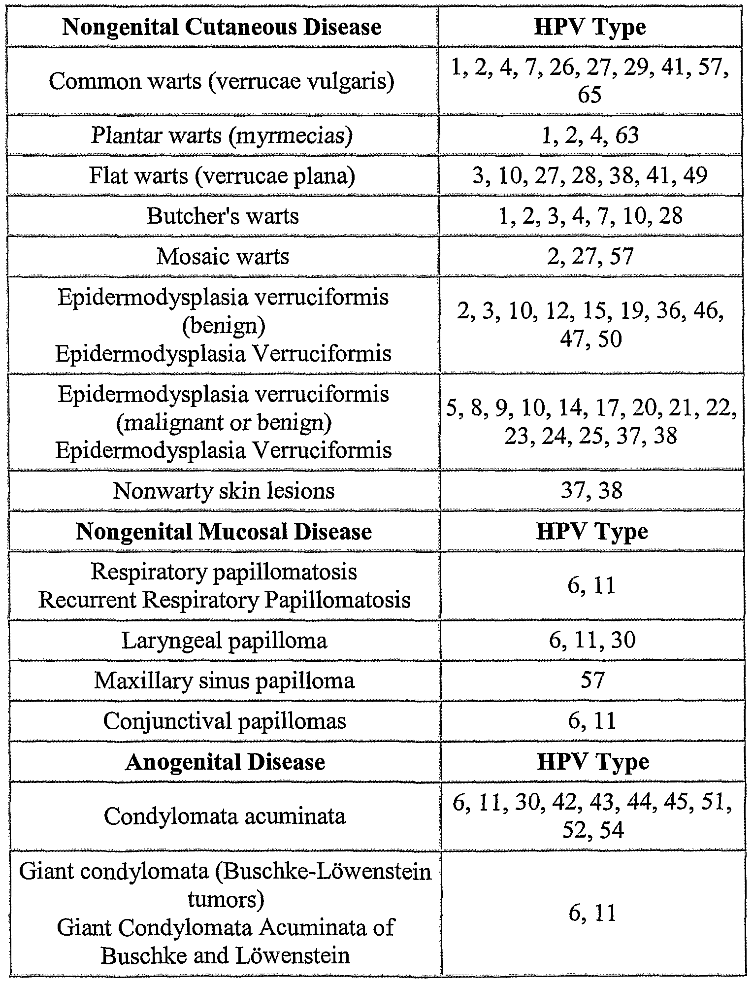 Verrucae; Myrmecia Verrucae; Plantar warts Information ...