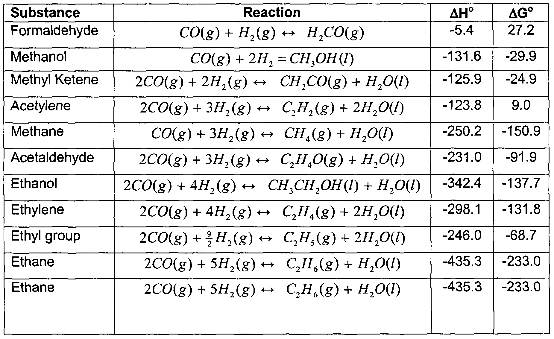 Heat combustion of alcohols
