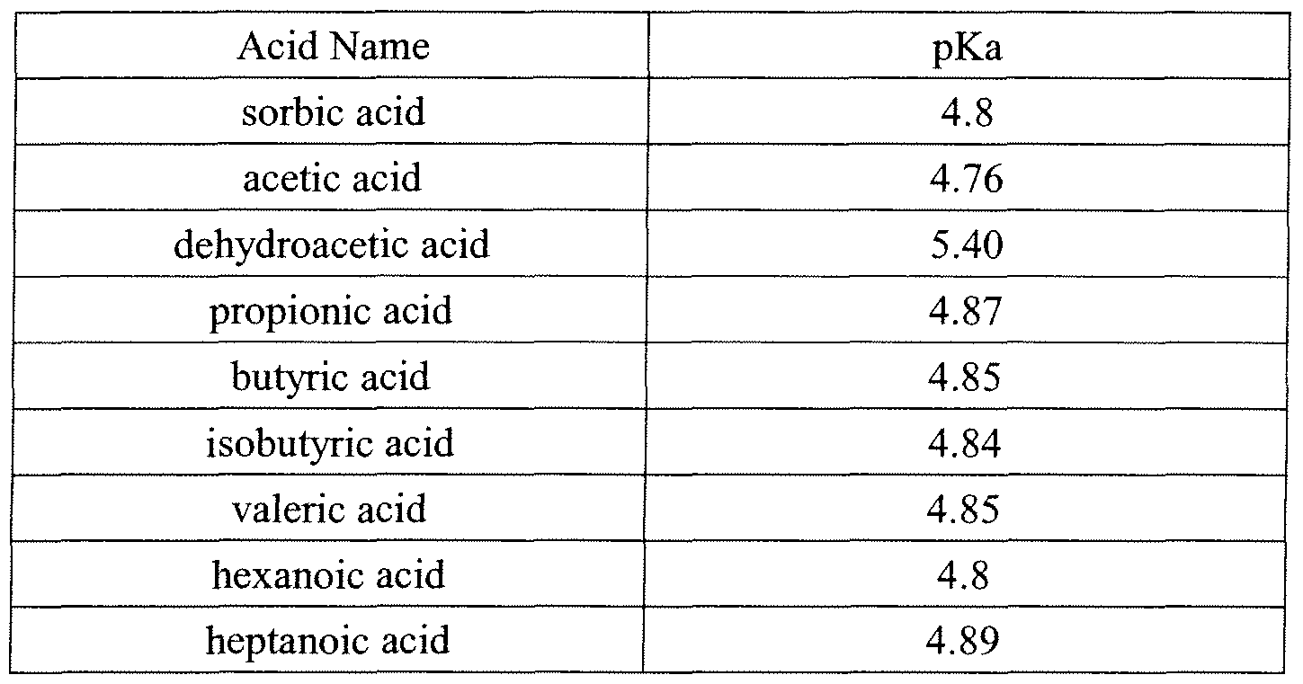 decanoic acid pka