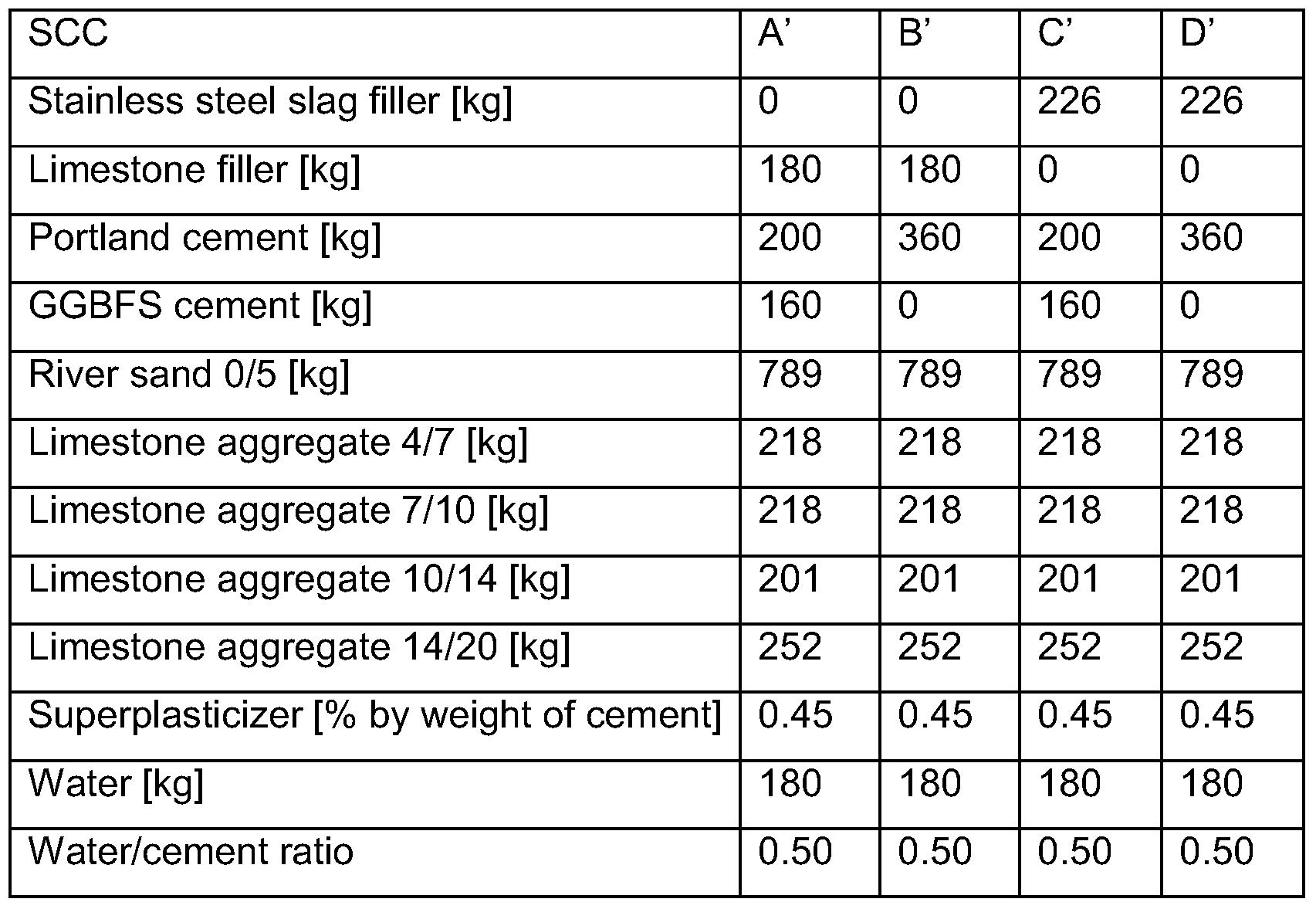 Slag Cement Density : Patent wo a process for preparing filler