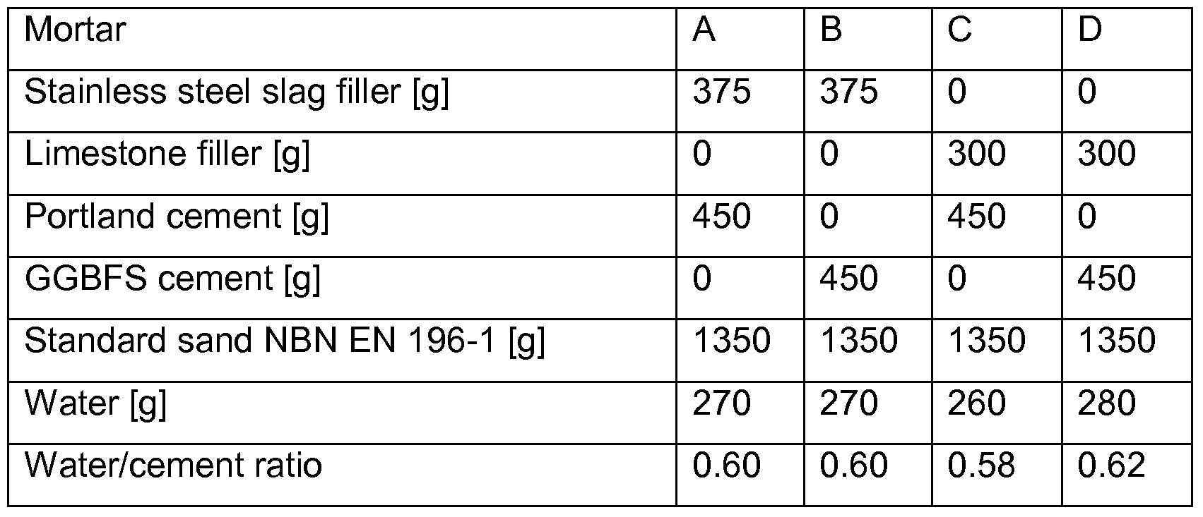 Slag Cement Density : Brevetto wo a process for preparing filler