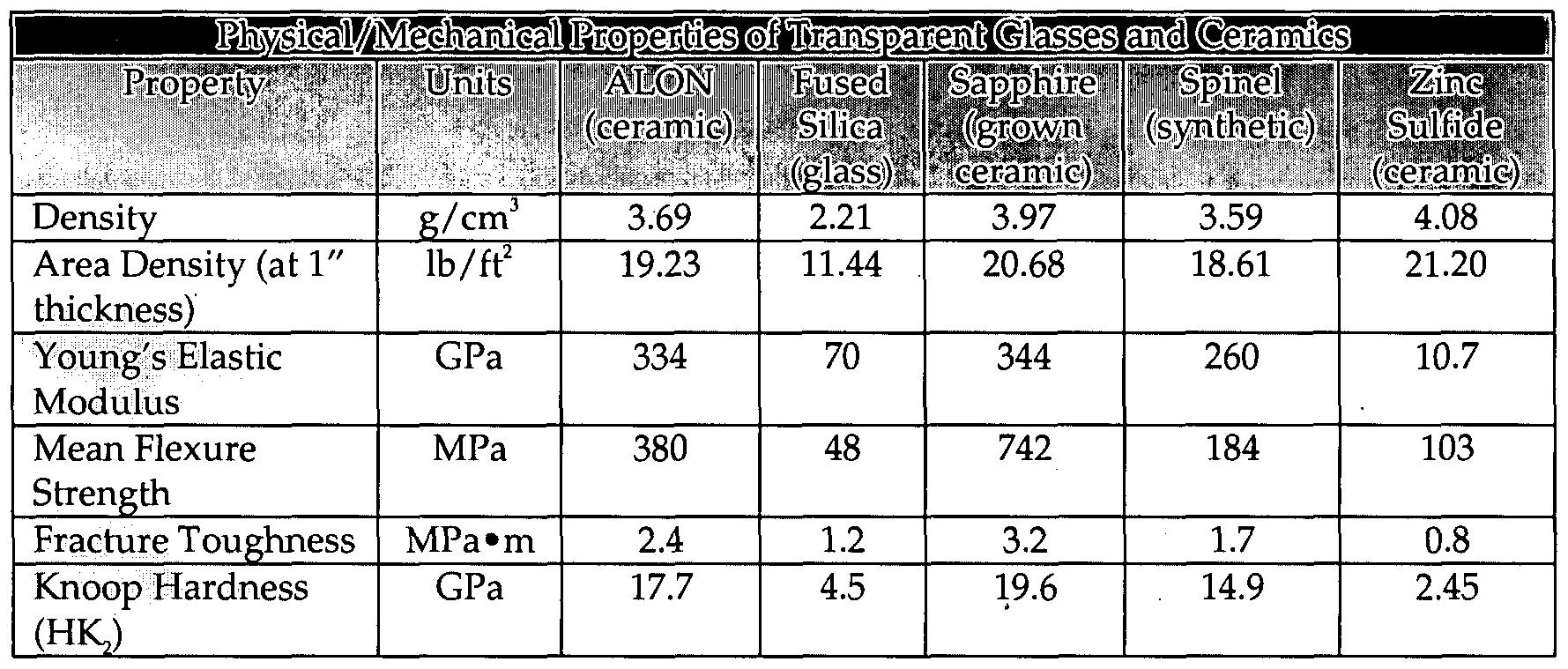 Patent Wo2008147391a2 Transparent Ballistic Resistant
