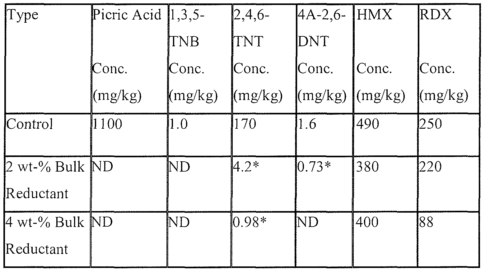 Patent wo2008147669a2 sulfur based bulk reductants and for 128 grams to ounces conversion table