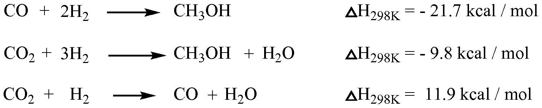 methods of methanol sythesis