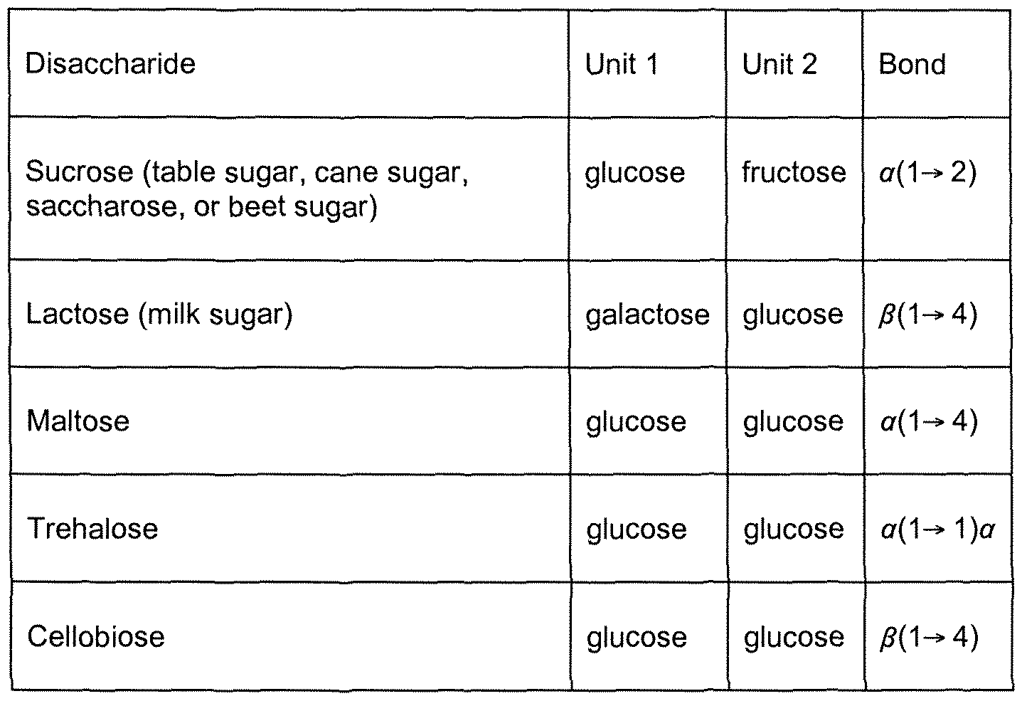 less common disaccharides include gentiobiose that consists of two    Monosaccharide Disaccharide Polysaccharide