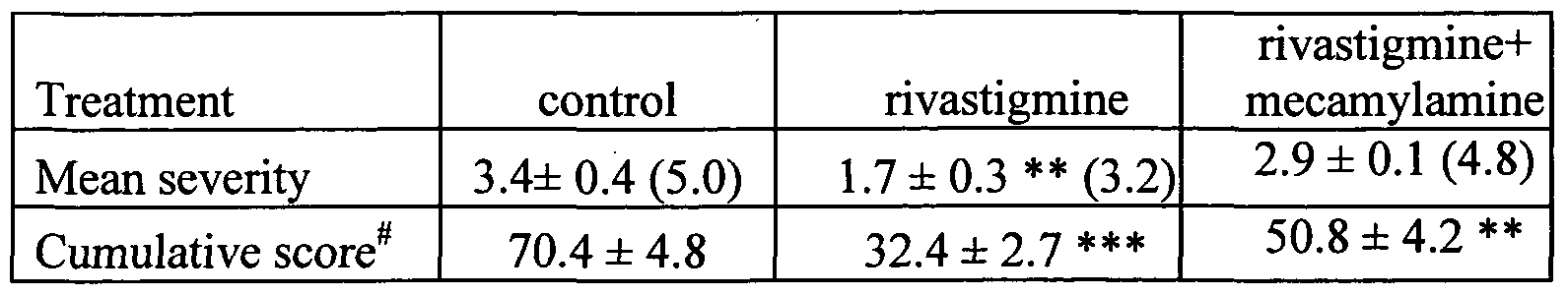 of amelioration example