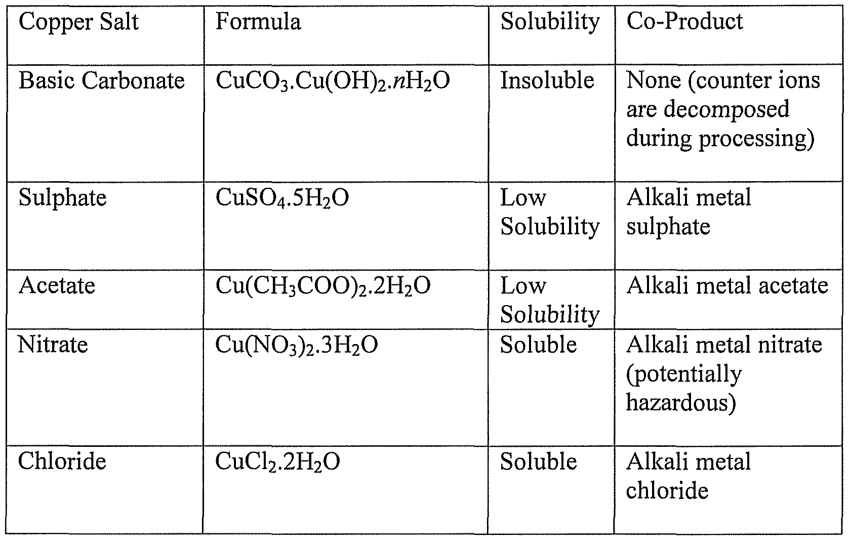 decomposition reaction between iron and copper (ii) chloride essay Gcc chm 130ll: chemical reactions fall 2013  in a decomposition reaction,  the reaction between aluminum metal in an aqueous solution of copper (ii) chloride.
