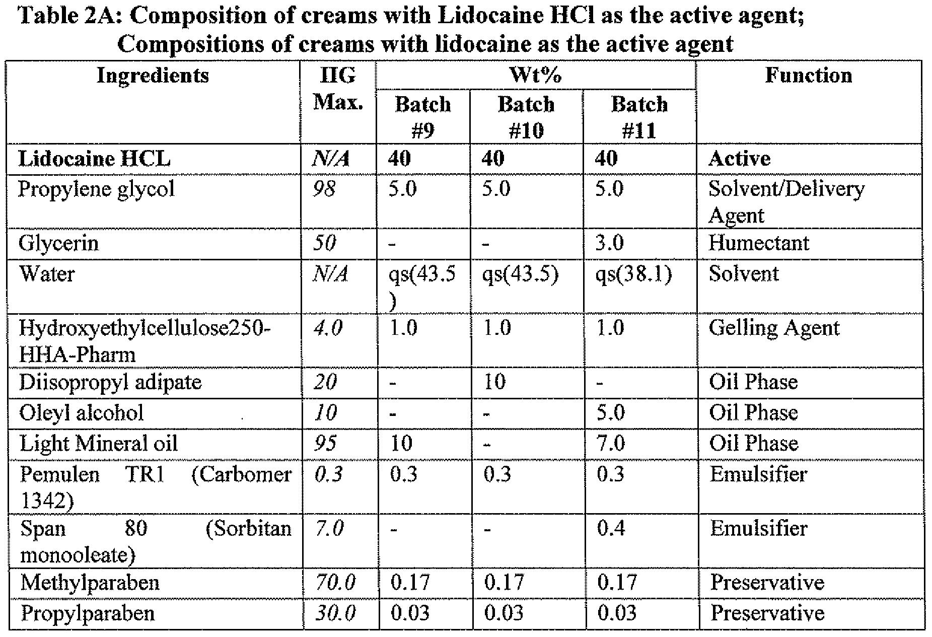 Lidocaine Powder Solubility