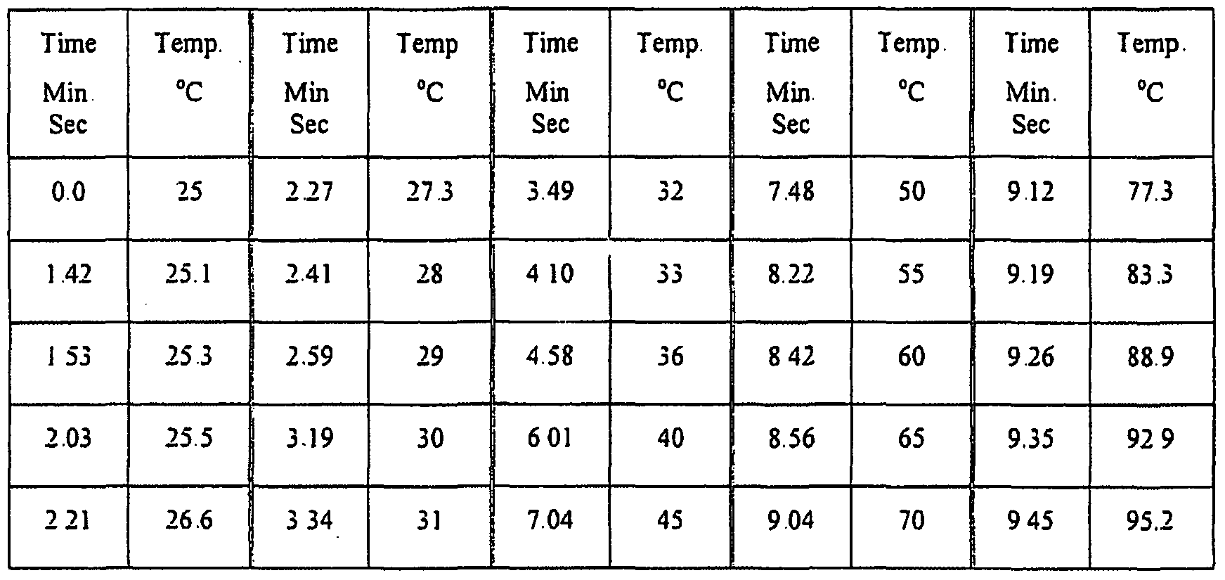 Properties Of Sodium Bicarbonate At Room Temperature