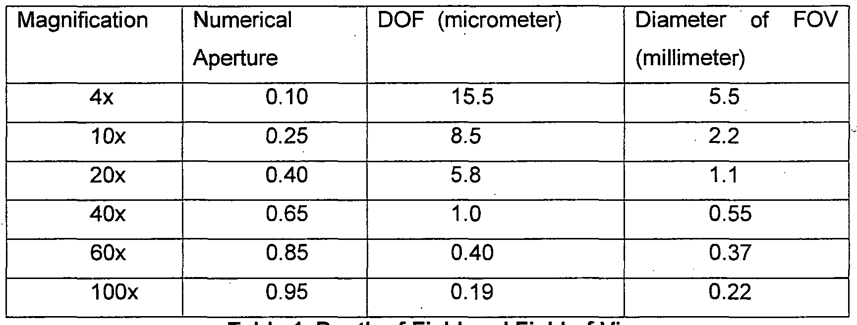 magnification and largest diameter field Magnification effective diameter of the objective lens exit pupil (brightness)  real  higher magnification causes such disadvantages as a narrow field of  view,  however, large-diameter objective lenses make binoculars heavier and  larger.