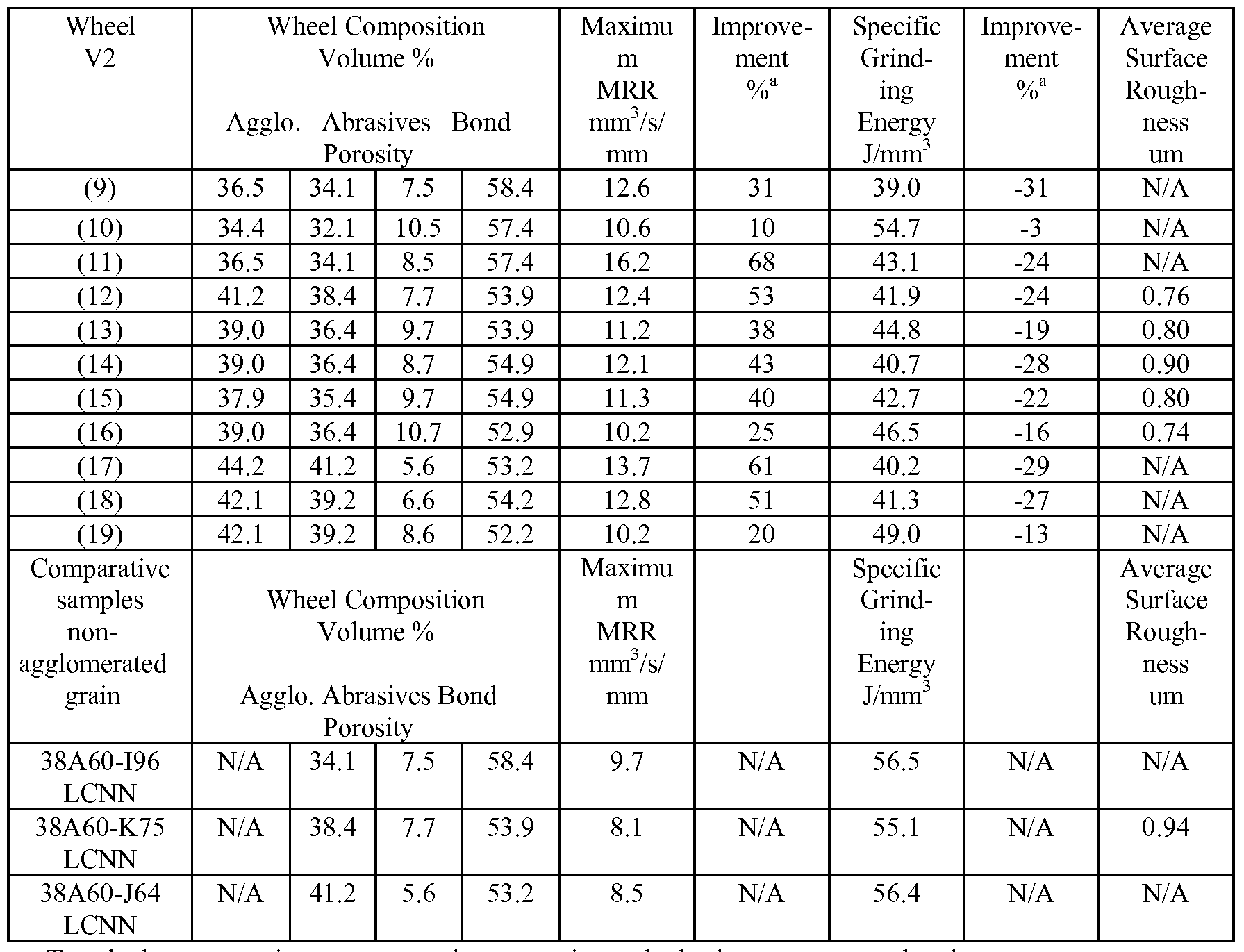 grinding wheel specification chart. patent wo2009046091a1 - abrasive articles with novel structures and methods for grinding google patents wheel specification chart