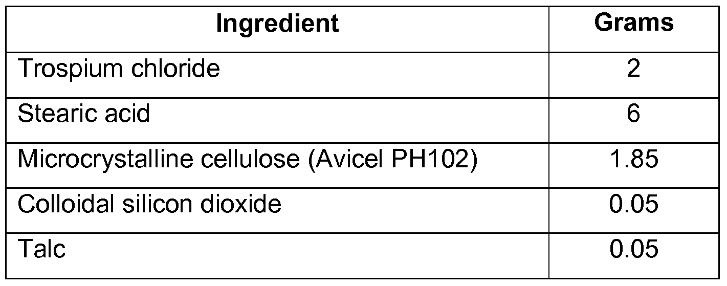 Trospium Chloride Uses