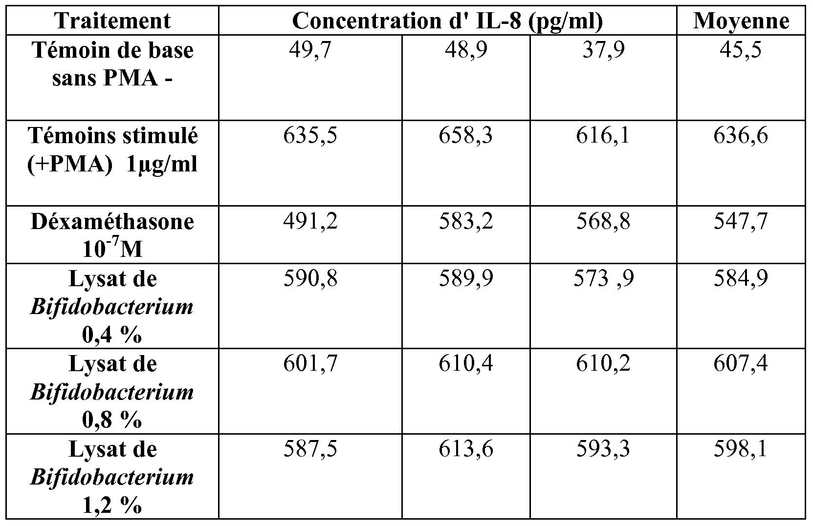 synthroid overdose symptoms treatment